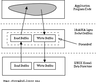 Data I/O Over TCP/IP Transport Layer